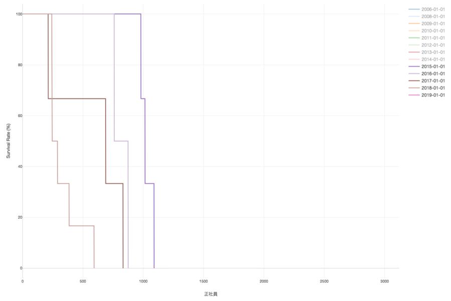 入社年次ごとの生存曲線
